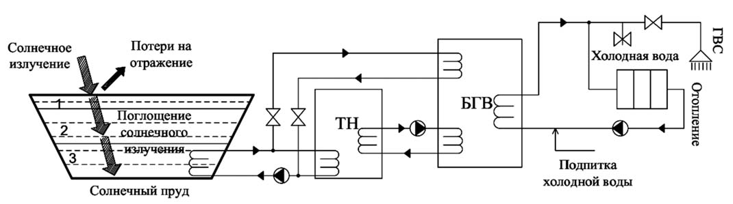 Схема теплоснабжения на базе солнечного соляного пруда: 1 – верхний слой пресной воды; 2 – слой переменной солености; 3 – слой с повышенным содержанием соли; БГВ – бак горячей воды.