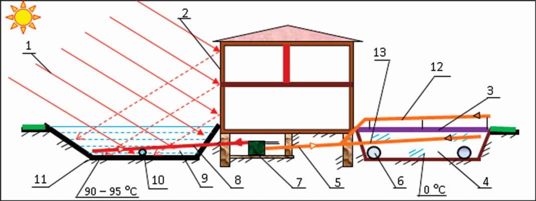 Конструктивная схема электростанции  на базе солнечного соляного пруда  1 – солнечное излучение; 2 – концентратор солнечного излучения;  3 – покрытие теплоизоляционное; 4 – котлован, заполненный льдом;  5, 8 – тепловая гравитационная труба (термосифон); 6 – воздуховод;  7 – электростанция; 9 – солнечный соляной пруд; 10 – водопровод; 11 – грунт;  12 – охлаждаемая часть тепловой гравитационной трубы 5, размещенная на воздухе — ограждение котлована по периметру; 13 – охлаждаемая часть тепловой гравитационной трубы 5, размещенная во льду/воде котлована 4.