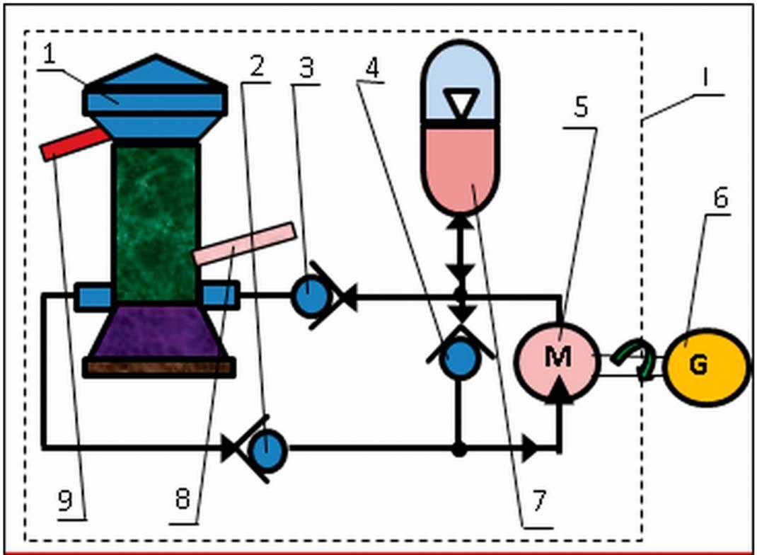 Схема электростанции (поз. 7 на рис. 4) I– тепловой двигатель. 1 – водомёт (масломёт); 2, 3, 4 – клапан;  5 – гидромотор; 6 – электрогенератор; 7 – пневмо-гидроаккумулятор;  8, 9 – тепловая труба гелиоводомёта.