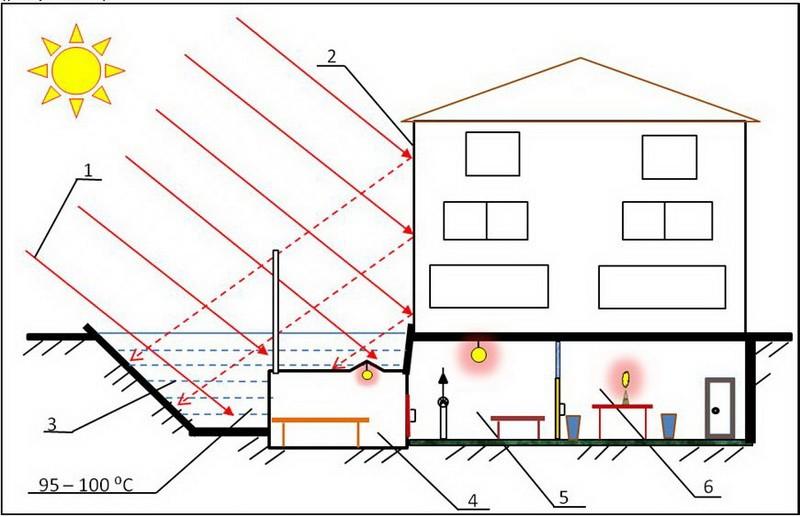 Гелиобаня: 1 – солнечное излучение, 2– концентратор солнечного  излучения, 3 – солнечный соляной пруд, 4– парная, 5 – банное отделение,  6 – комната отдыха.