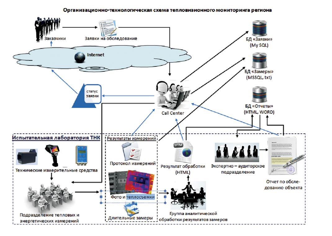 Рисунок 4. Организационно-технологическая структура тепловизионного  мониторинга региона