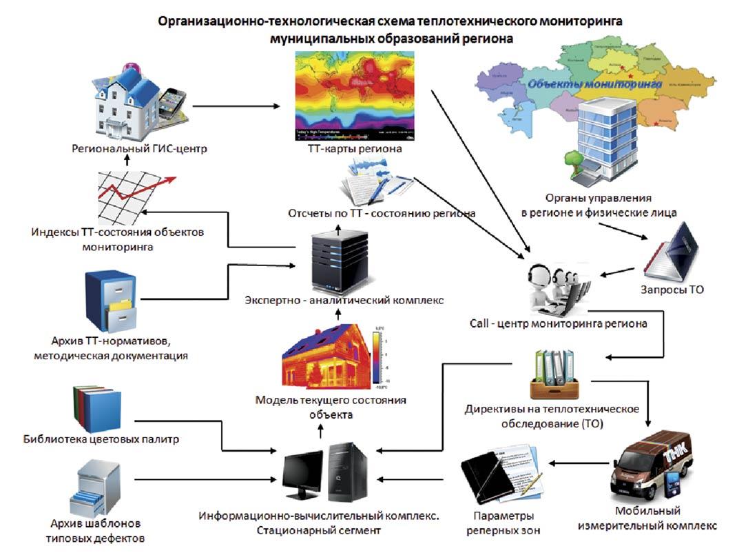 Рисунок 3. Организационно-технологическая схема теплотехнического   мониторинга строительных объектов территориальных образований